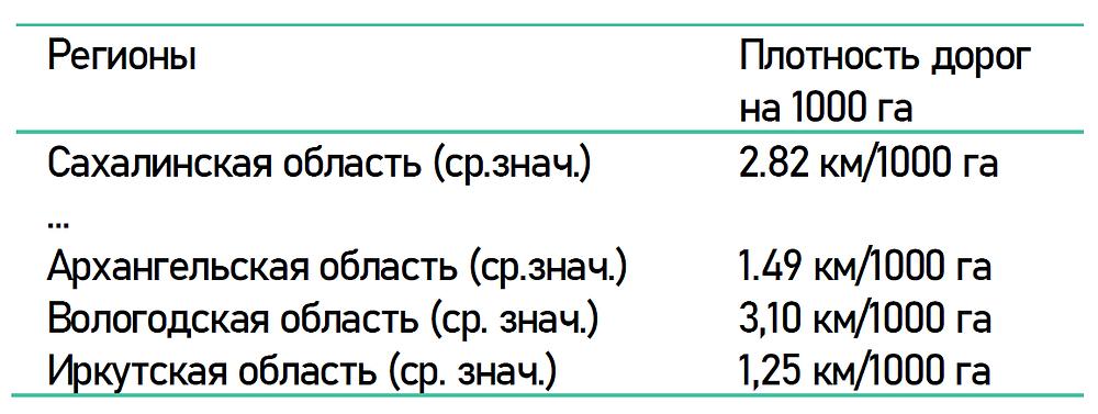 Сравнение плотности дорог Сахалина с другими регионами