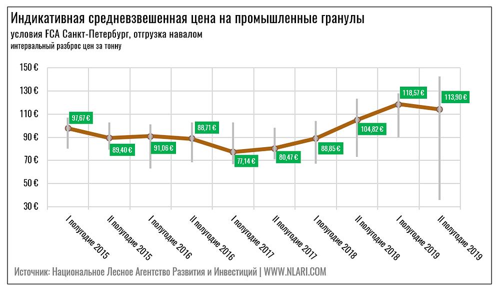 Индикативная средневзвешенная цена на промышленные гранулы
