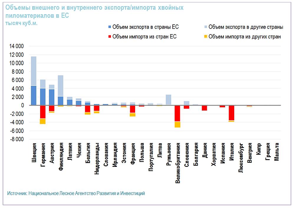 Объемы внешнего и внутреннего экспорта/импорта хвойных пиломатериалов в ЕС