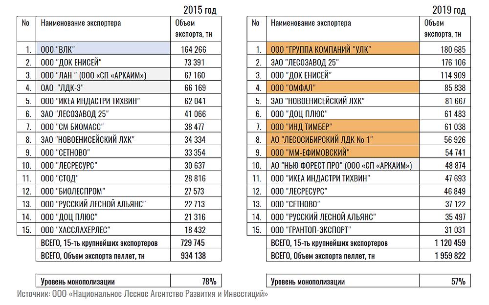 Экспортеры древесных топливных гранул в 2015г. и 2019г.