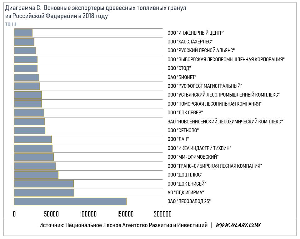 Основные экспортеры древесных топливных гранул из РФ в 2018 году