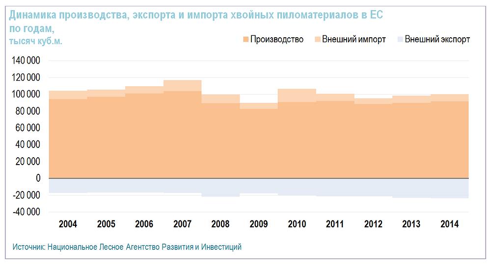 Динамика производства, экспорта и импорта хвойных пиломатериалов в ЕС