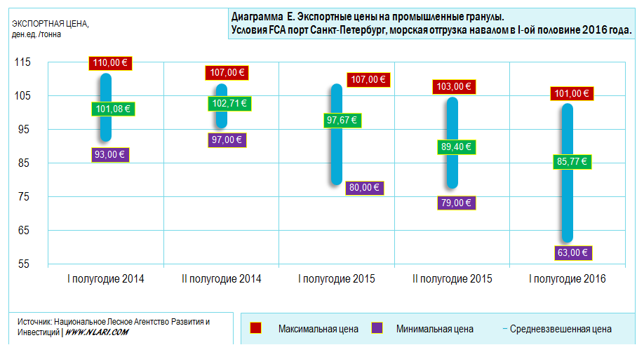 Экспортные цены на промышленные гранулы