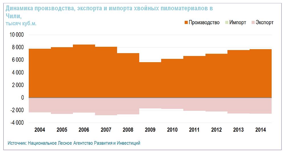 Динамика производства, экспорта  импорта хвойных пиломатериалов в Чили
