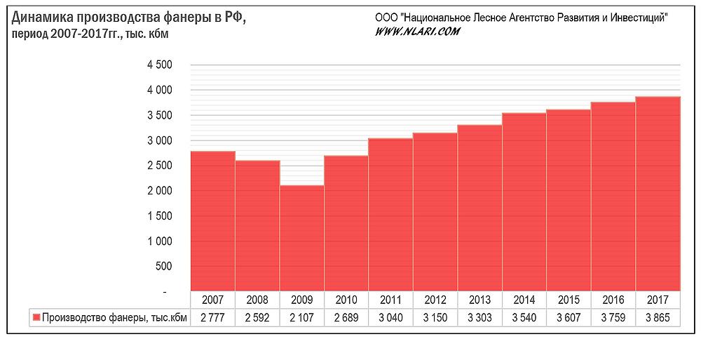 Динамика производства фанеры в РФ