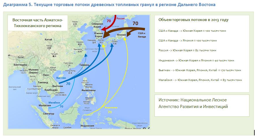 Текущие торговые потоки древесных топливных гранул в регионе Дальнего Востока