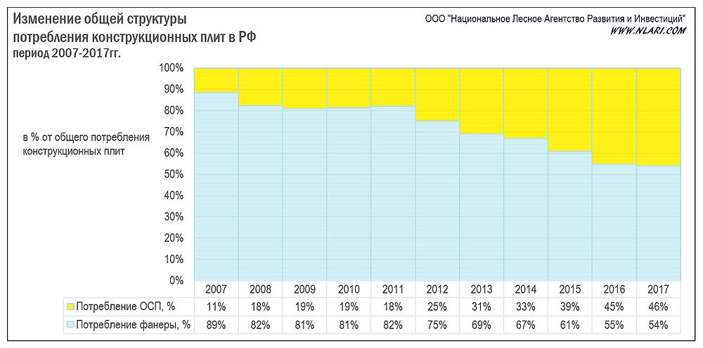 Изменение общей структуры потребления конструкционных плит в РФ за период 2007-2017гг.