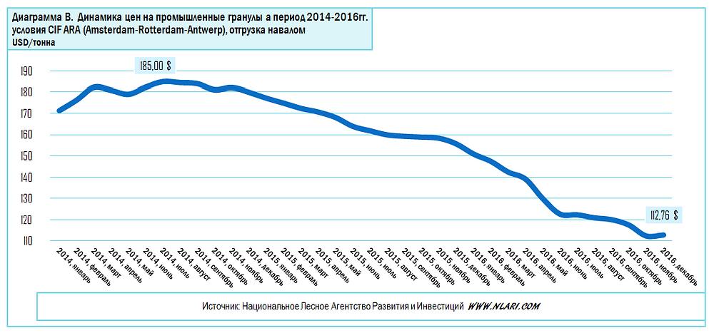 Динамика цен на промышленные гранулы на условиях CIF ARA