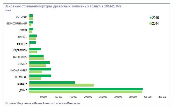 Основные страны-импортеры древесных топливных гранул в 2014-2015гг.