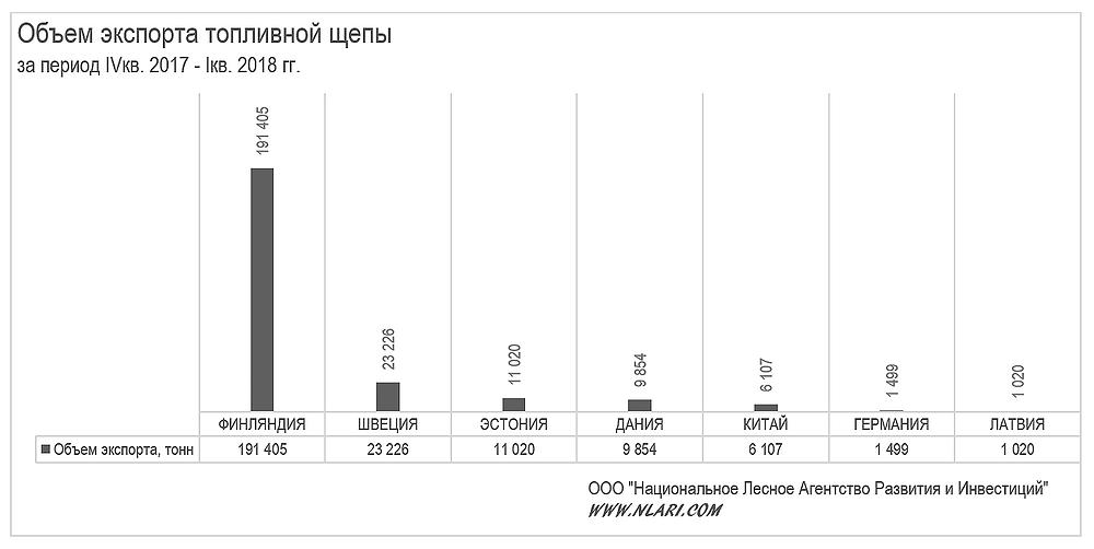 Объем экспорта топливной щепы