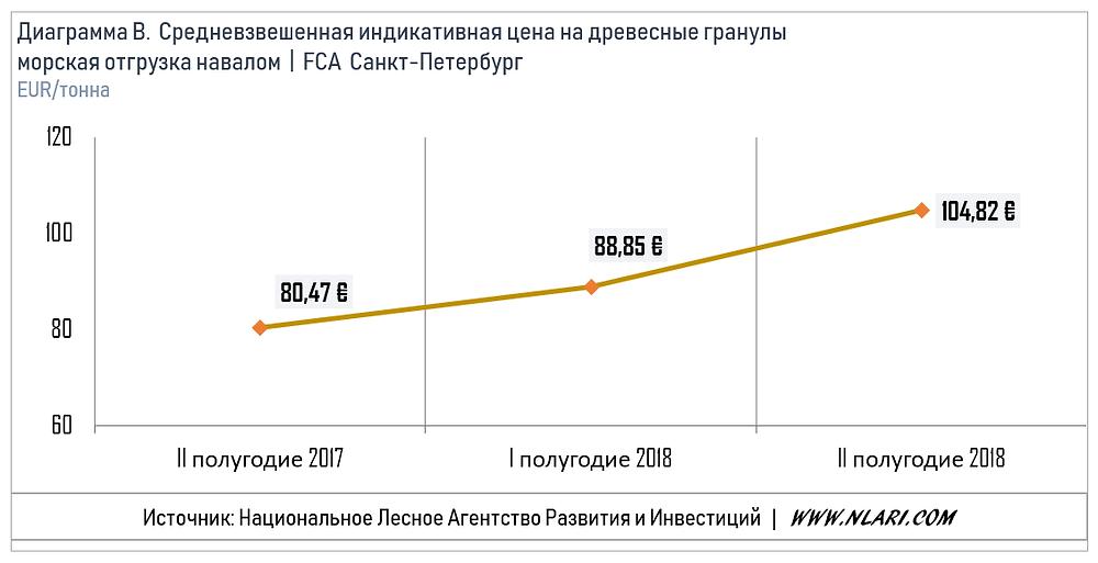 Средневзвешенная индикативная цена на древесные гранулы при морской отгрузке, условия FCA Санкт-Петербург