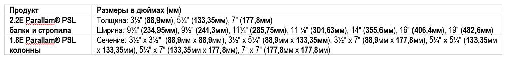 Размерные характеристики PSL от Wayarhaeus