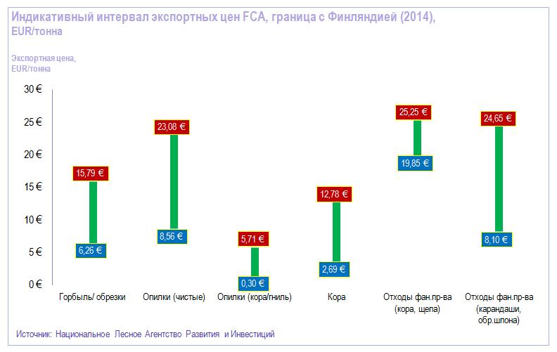 Индикативные цены на топливные отходы