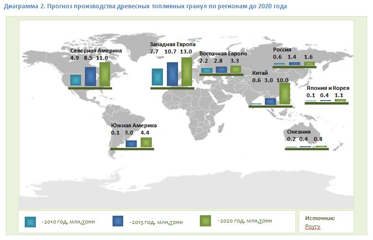 Прогноз производства древесных топливных гранул по регионам до 2020 года