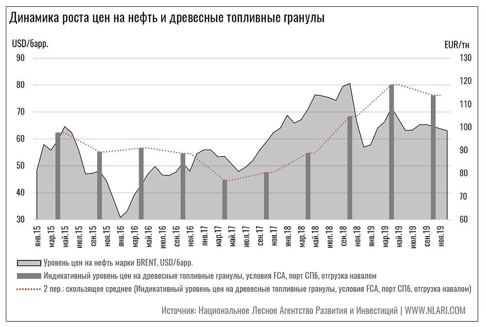 Динамика роста цен на нефть и древесные топливные гранулы