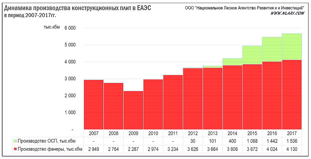 Динамика производства ОСП и фанеры в ЕАЭС за период 2007-2017гг.