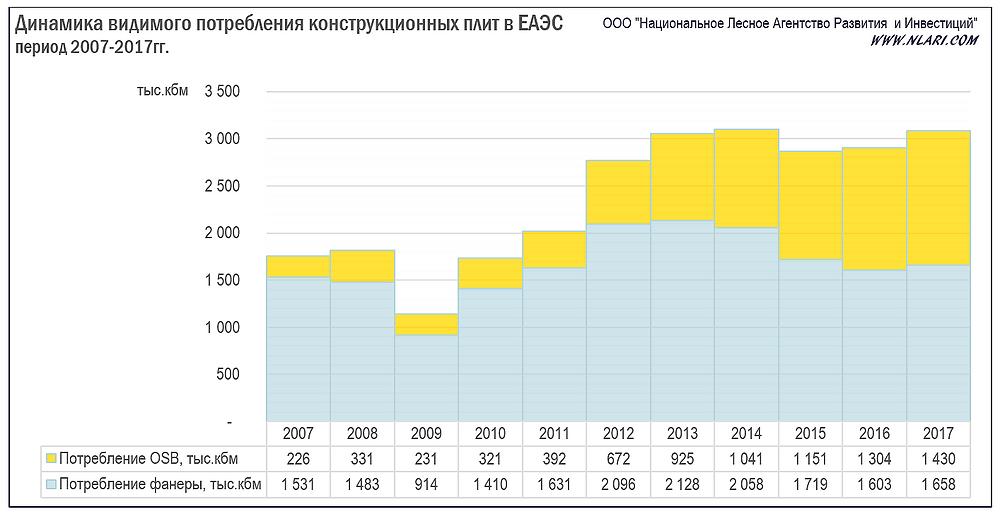 Динамика видимого потребления конструкционных плит в ЕАЭС за 2007-2017гг.