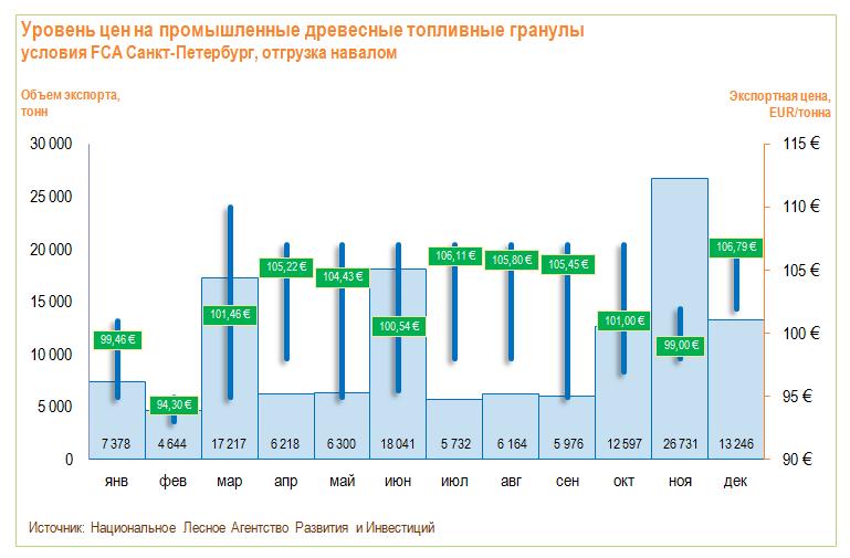 Цены на промышленные топливные гранулы