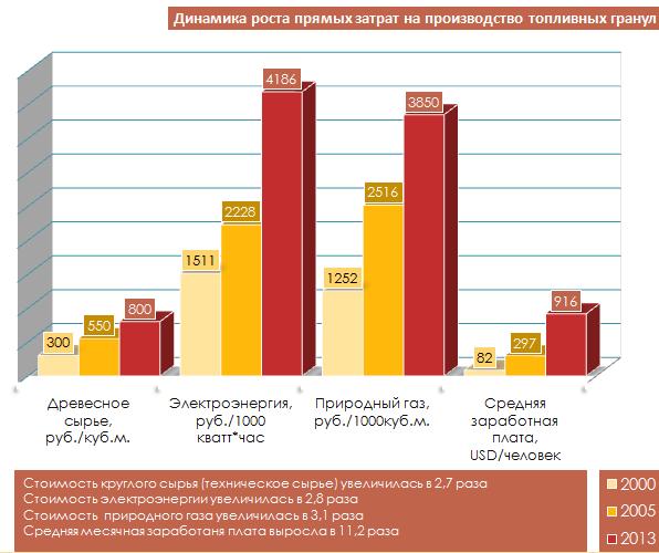 Динамика роста цен на ресусры для производства пеллет