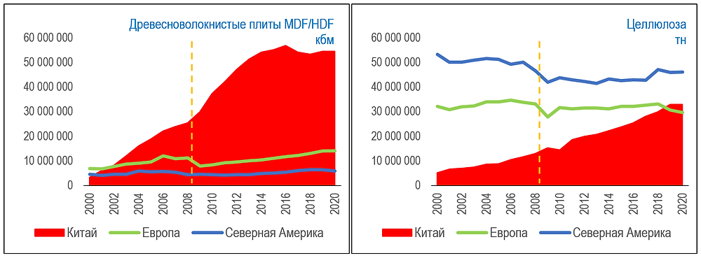 Исторические данные по росту емкости рынка ДВП и товарной целлюлозы