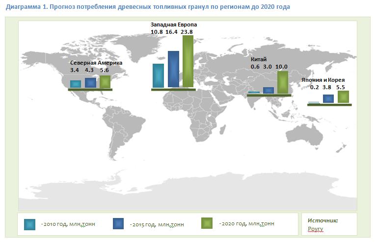 Прогноз потребления древесных топливных гранул по регионам до 2020 года