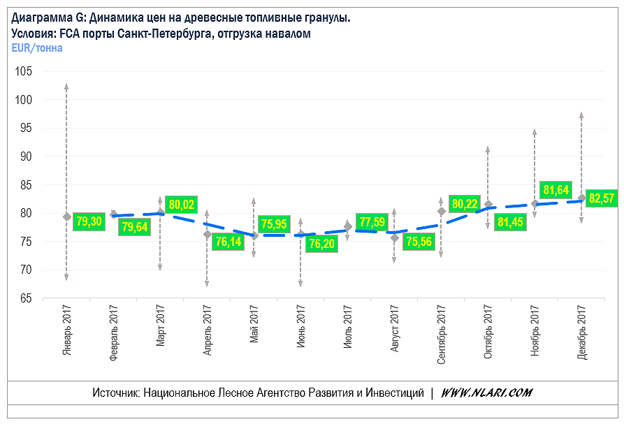Цены на древесные топливные гранулы в 2017 году