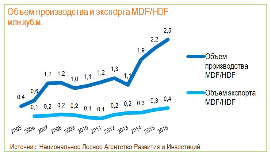 Объем производства и экспорта MDF/HDF