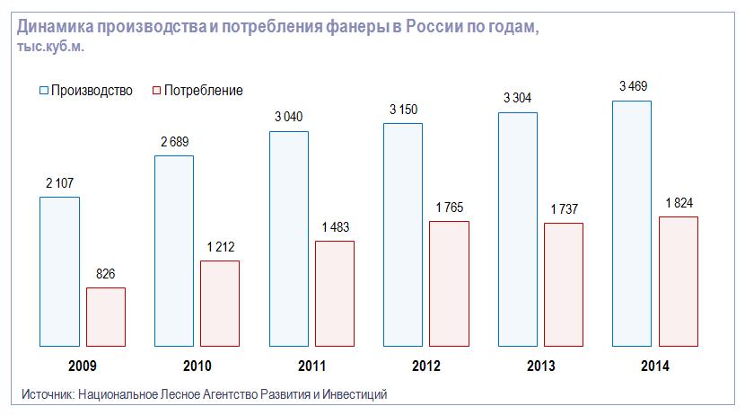 Динамика производства и потребления фанеры в России