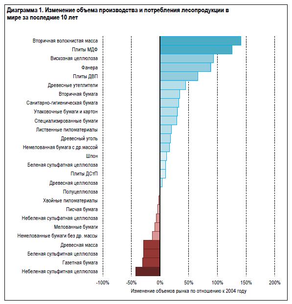 Изменение объема производства и потребления лесопродукции в мире за последние 10 лет
