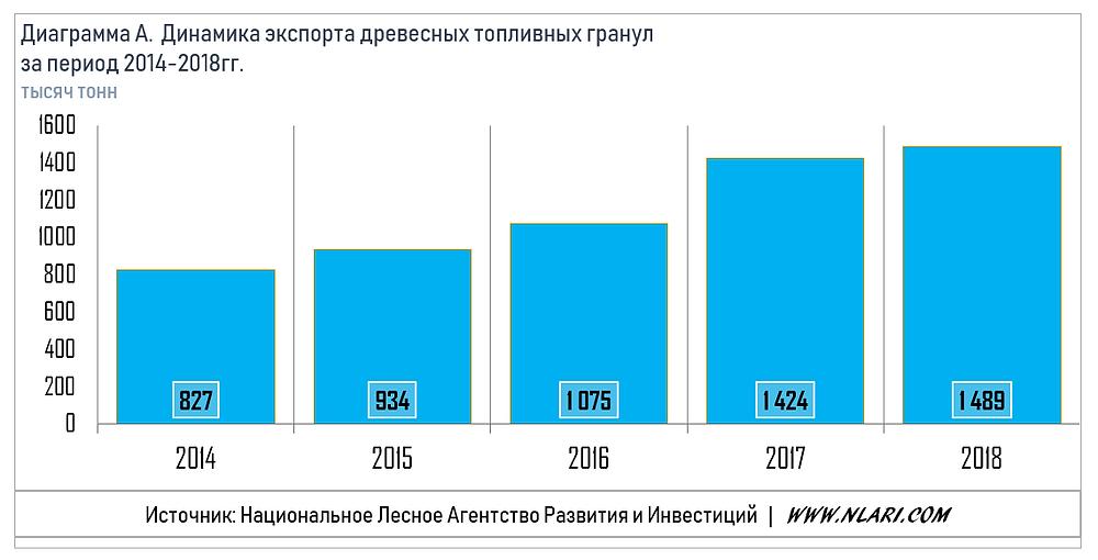 Динамика экспорта древесных топливных гранул за период 2014-2018гг.