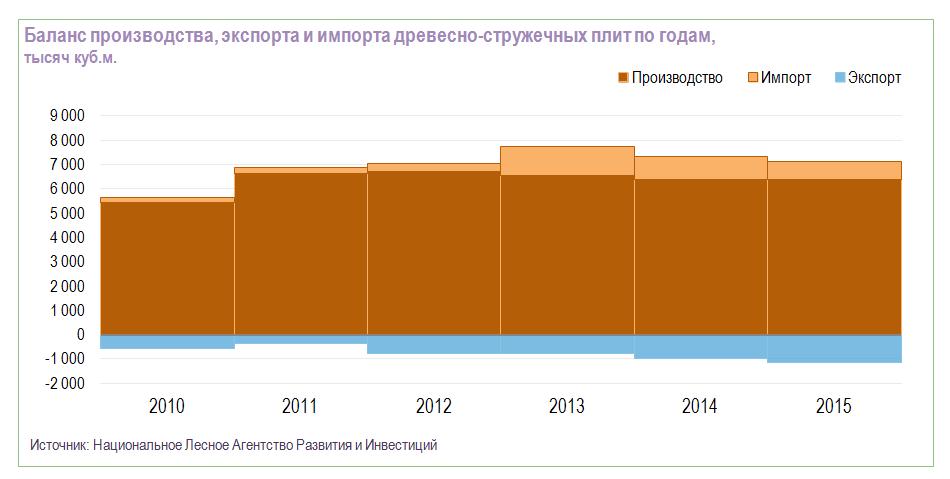 Баланс производства, экспорт и импорта ДСП