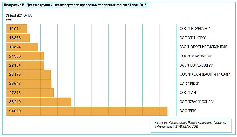 Десятка крупнейших экспортеров топливных гранул в I пол.2015
