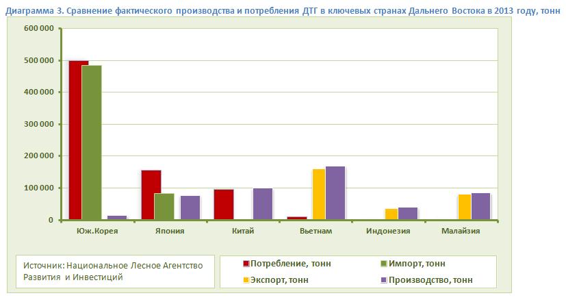 Сравнение фактического производства и потребления ДТГ в ключевых странах Дальнего Востока