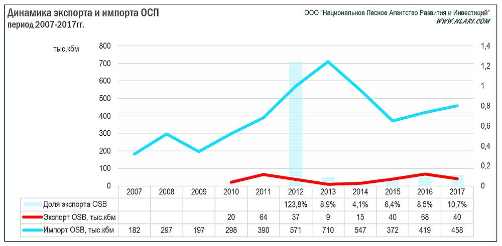 Динамика экспорта и импорта ОСП за период 2007-2017гг.
