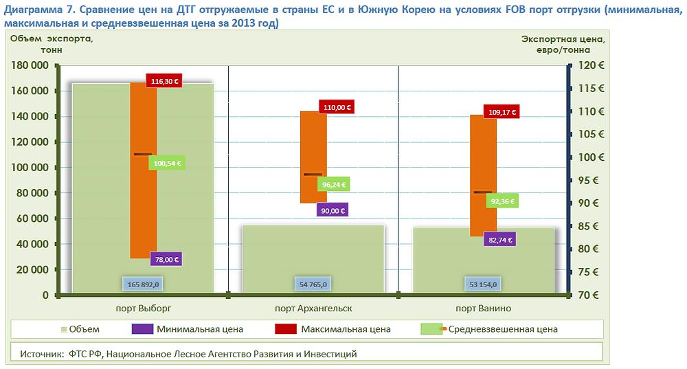 Сравнение цен на древесные топливные гранулы отгружаемые в ЕС и Южную Корею
