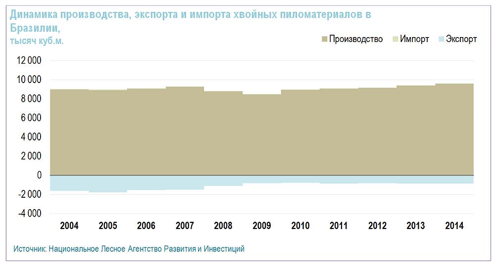 Динамика производства, экспорта и импорта хвойных пиломатериалов в Бразилии