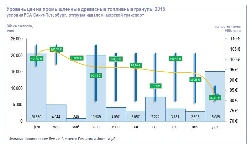 Уровень цен на промышленные древесные топливные гранулы
