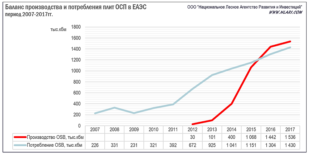 Баланс производства и потребления ОСП в ЕАЭС