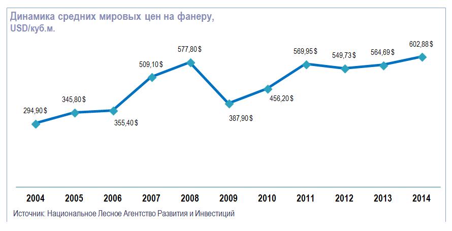 Динамика средних мировых цен на фанеру