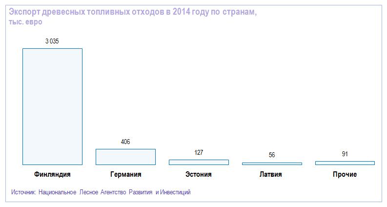 Экспорт древесных топливных отходов в 2014 году по странам