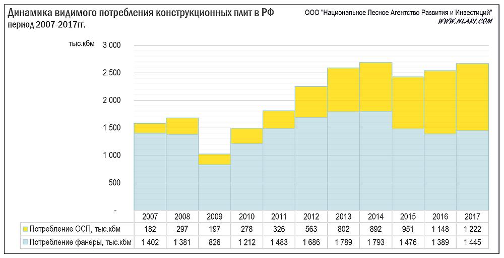 Динамика видимого потребления конструкционных плит в РФ за период 2007-2017гг.