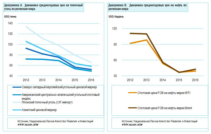 Динамика среднегодовых цен на углеводороды по регионам мира