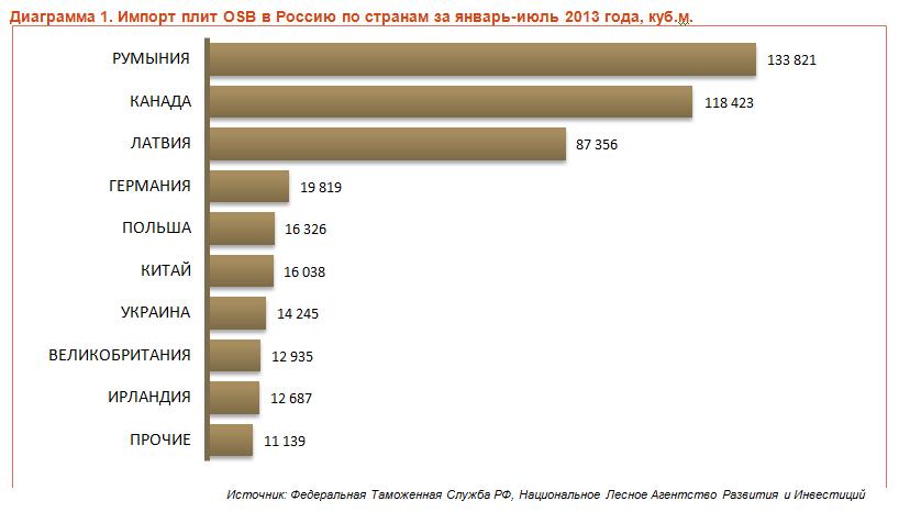 Импорт плит OSB по странам