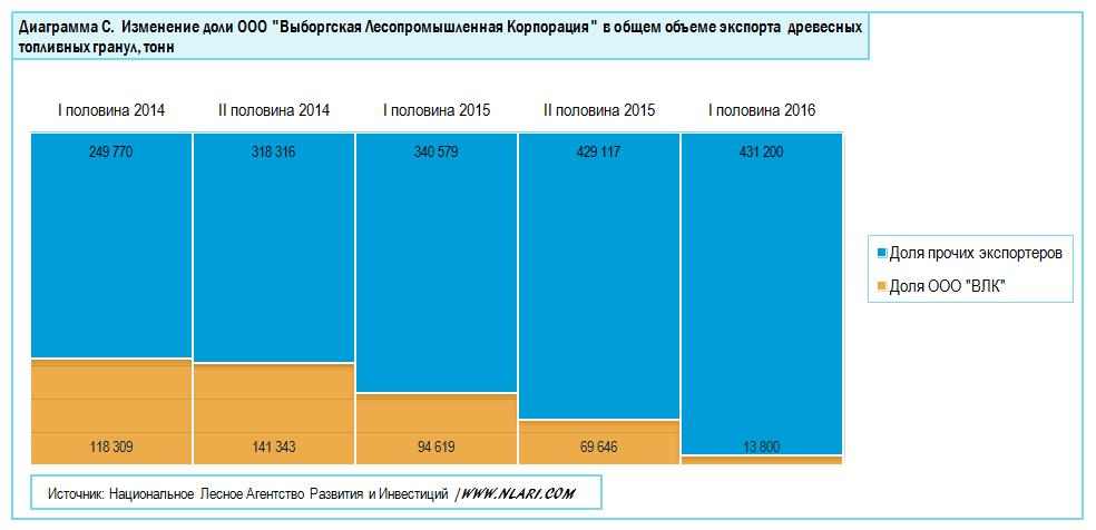 """Изменение доли ООО """"ВЛК"""" в общем экспорте пеллет"""