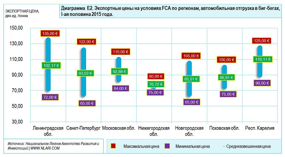 Экспортные цены на условиях FCA по регионам, автомобильная отгрузка в биг-бегах, I пол.2015