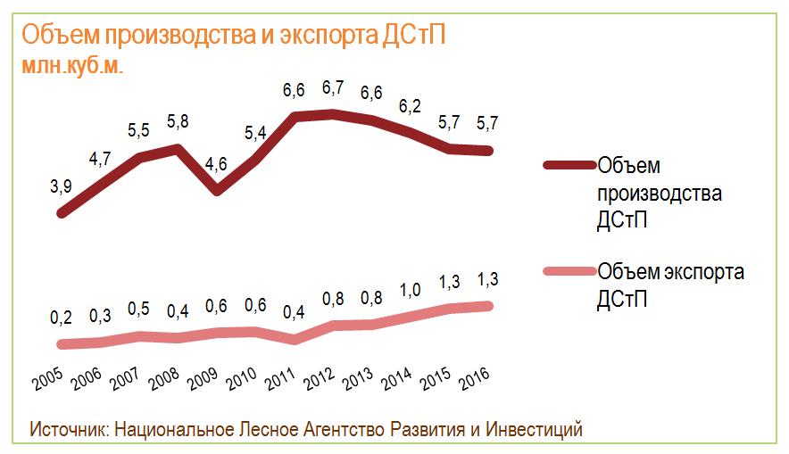 Объем производства и экспорта ДСтП