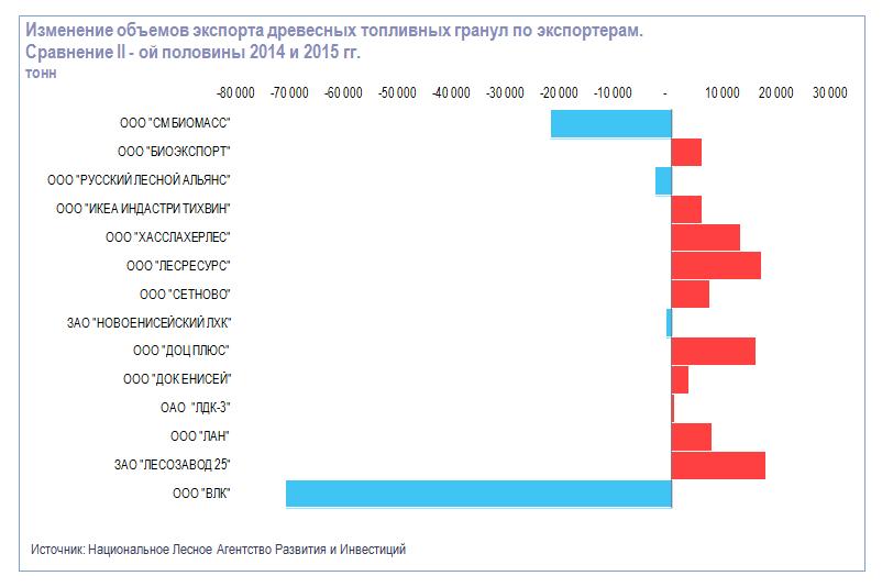 Изменение объемов экспорта топливных гранул по основным экспортерам