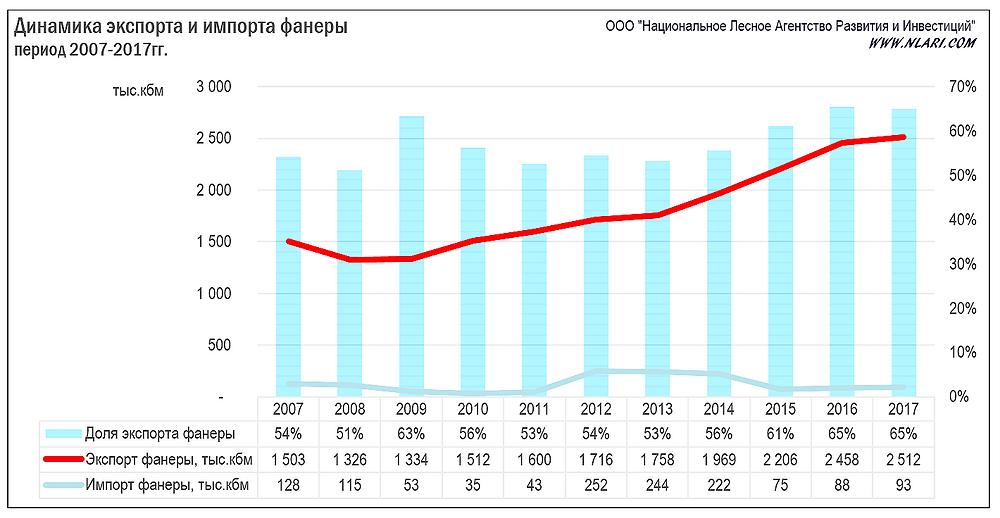 Динамика экспорта и импорта фанеры за период 2007-2017гг.