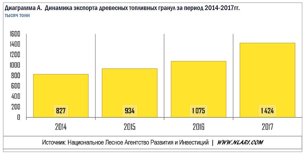Рост экспорта древесных топливных гранул 2014-2017гг.