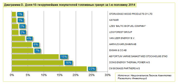 Крупнейшие покупатели топливных гранул
